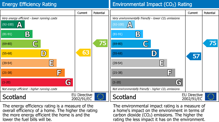EPC Graph for Batchen Street, Elgin, Moray